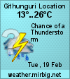 Weather in Githunguri Location